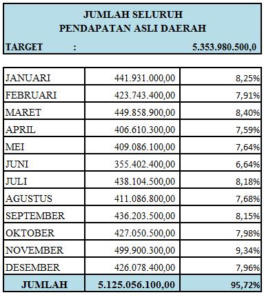 Jumlah Seluruh PAD Dinas Perhubungan Kota Tasikmalaya