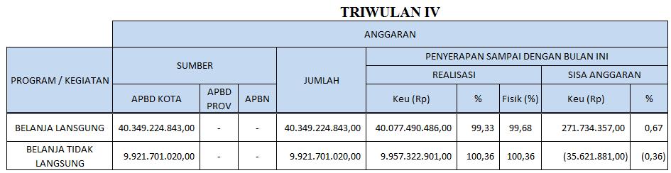 Anggaran Belanja Langsung Dinas Perhubunungan Kota Tasikmalaya 2019