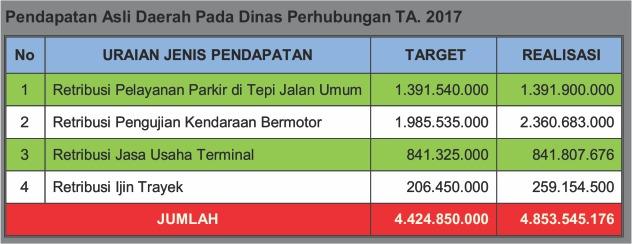 Pendapatan Asli Daerah Dinas Perhubungan TA. 2017